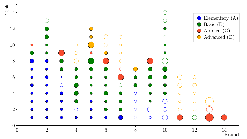 Using D3 and Puppeteer to generate visualizations | Pietari